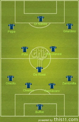 Italy: 4-3-3 possible line up