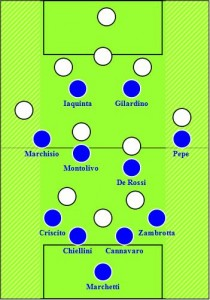 Italy-New Zealand Probable 4-4-2