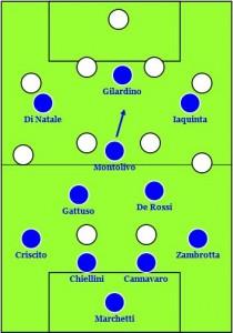 Italy v Slovakia - probable 4-3-3