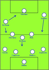 Italy v Mexico first half formation 4-3-3