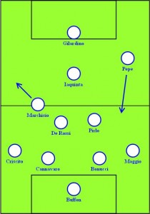 Italy against Mexico - Second half formation 4-2-3-1